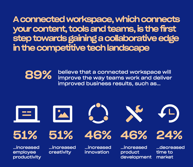 89% believe a connected workspace will result in improved team work and more.