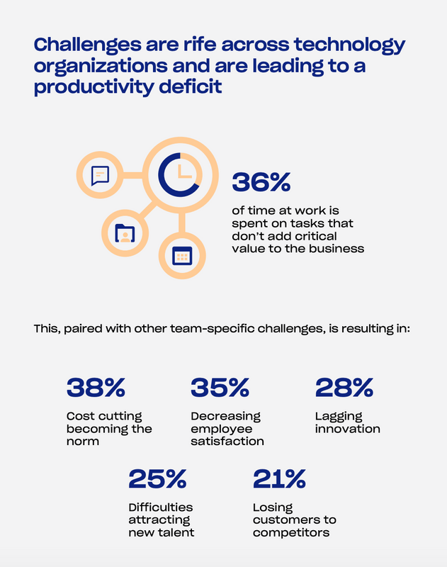Time spent on non-critical tasks in IT organizations, and the results of that.