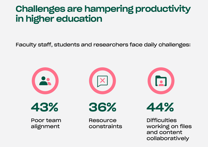 Challenges hampering productivity in higher education.