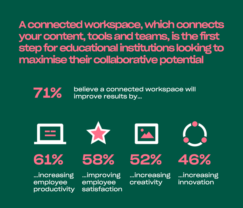 Connected workspaces in education could improve productivity, satisfaction, creativity and innovation.