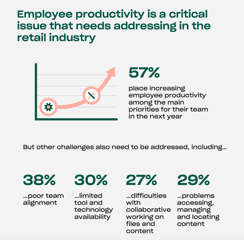 Almost 30% of people in retail have problems accessing and managing and locating content