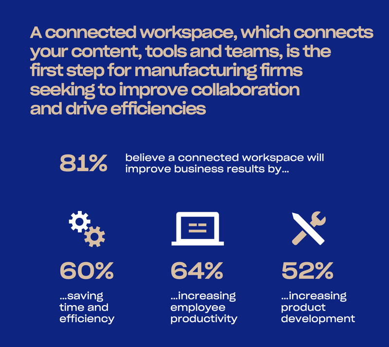 4/5 respondents in manufacturing believe a connected workspace will improve business results