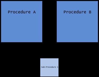 lilnked_procedures.png