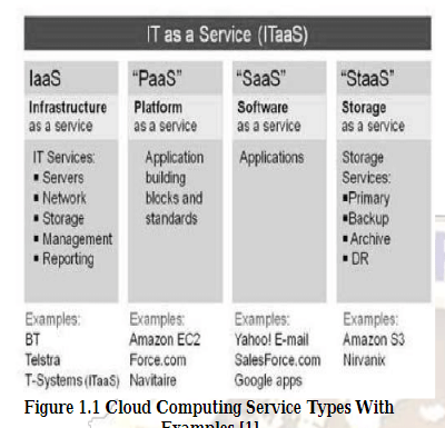 2019-05-18 22_45_07-(PDF) Cloud Computing-Storage as Service.png
