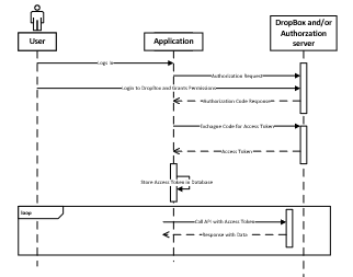 AuthSequenceDiagram.PNG