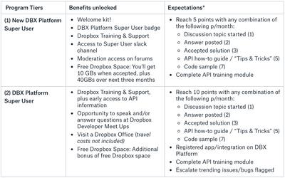 New DBX Platform Super User Program!